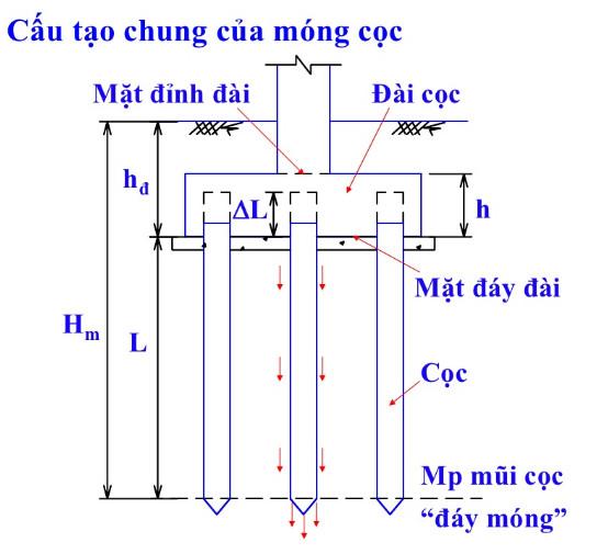 Khái niệm móng cọc là gì ? và điều kiện áp dụng Ưu điểm của móng cọc