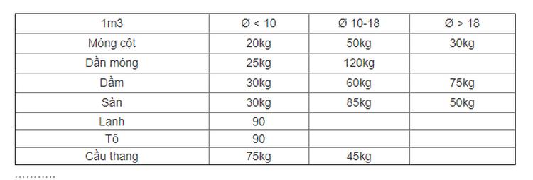 bảng tính số lượng sắt thép khi xây nhà theo khối lượng bê tông các bạn tham khảo