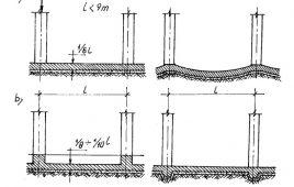Các loại móng nhà nào hay được sử dụng xây dựng nhất ?